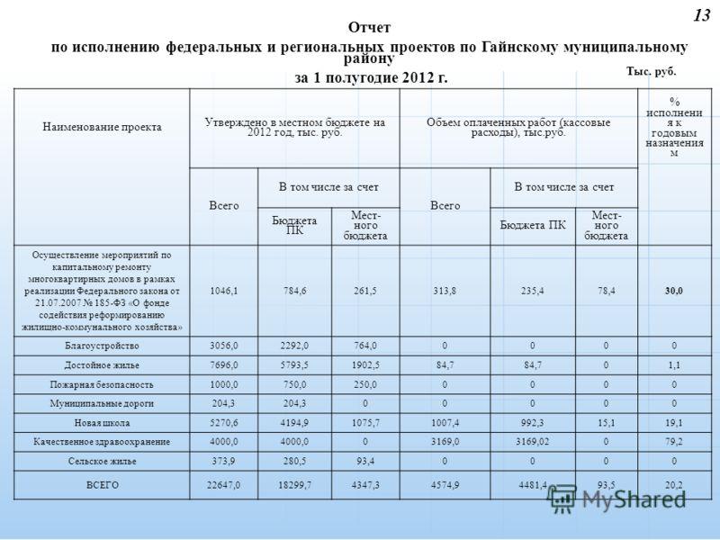 13 Отчет по исполнению федеральных и региональных проектов по Гайнскому муниципальному району за 1 полугодие 2012 г. Наименование проекта Утверждено в местном бюджете на 2012 год, тыс. руб. Объем оплаченных работ (кассовые расходы), тыс.руб. % исполн