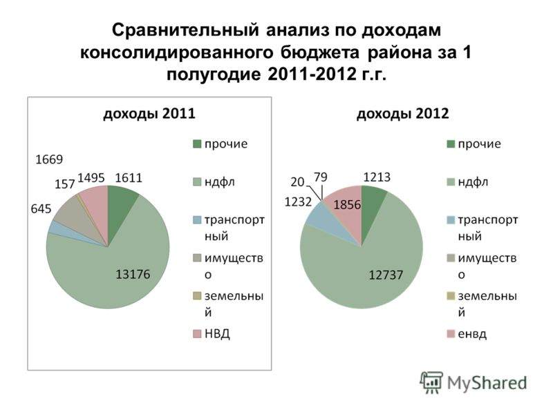 Сравнительный анализ по доходам консолидированного бюджета района за 1 полугодие 2011-2012 г.г.