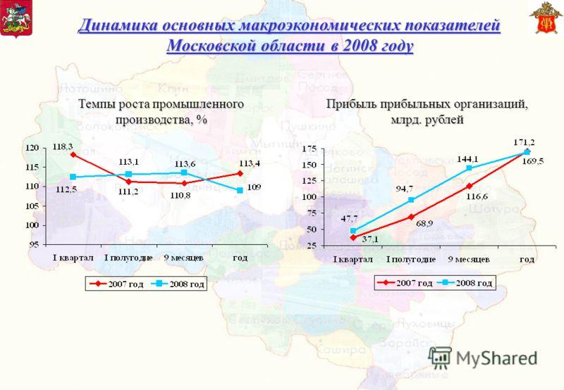 Динамика основных макроэкономических показателей Московской области в 2008 году Прибыль прибыльных организаций, млрд. рублей Темпы роста промышленного производства, %