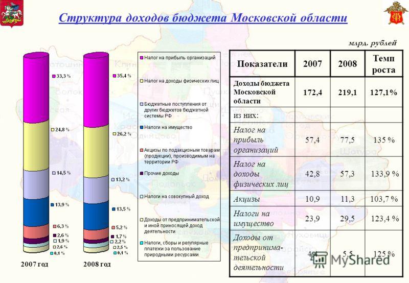 Структура доходов бюджета Московской области Показатели20072008 Темп роста Доходы бюджета Московской области 172,4219,1127,1% из них: Налог на прибыль организаций 57,477,5135 % Налог на доходы физических лиц 42,857,3 133,9 % Акцизы10,911,3103,7 % Нал