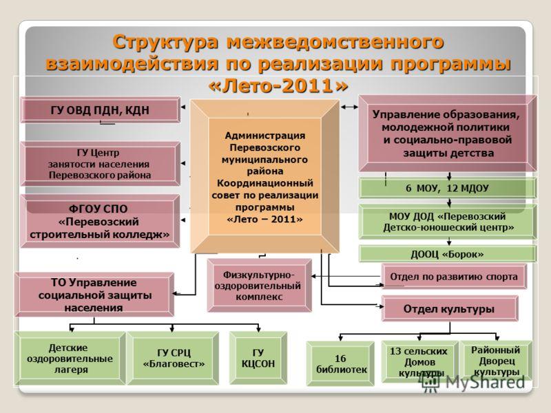 Структура межведомственного взаимодействия по реализации программы «Лето-2011»