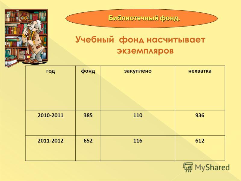 Учебный фонд насчитывает экземпляров Библиотечный фонд. годфондзакупленонехватка 2010-2011385110936 2011-2012652116612
