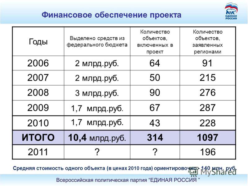 Годы Выделено средств из федерального бюджета Количество объектов, включенных в проект Количество объектов, заявленных регионами 2006 2 млрд.руб. 6491 2007 2 млрд.руб. 50215 2008 3 млрд.руб. 90276 2009 1,7 млрд.руб. 67287 2010 1,7 млрд.руб. 43228 ИТО