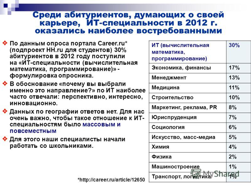 По данным опроса портала Career.ru* (подпроект HH.ru для студентов) 30% абитуриентов в 2012 году поступили на «ИТ-специальности (вычислительная математика, программирование)» - формулировка опросника. В обоснование «почему вы выбрали именно это напра