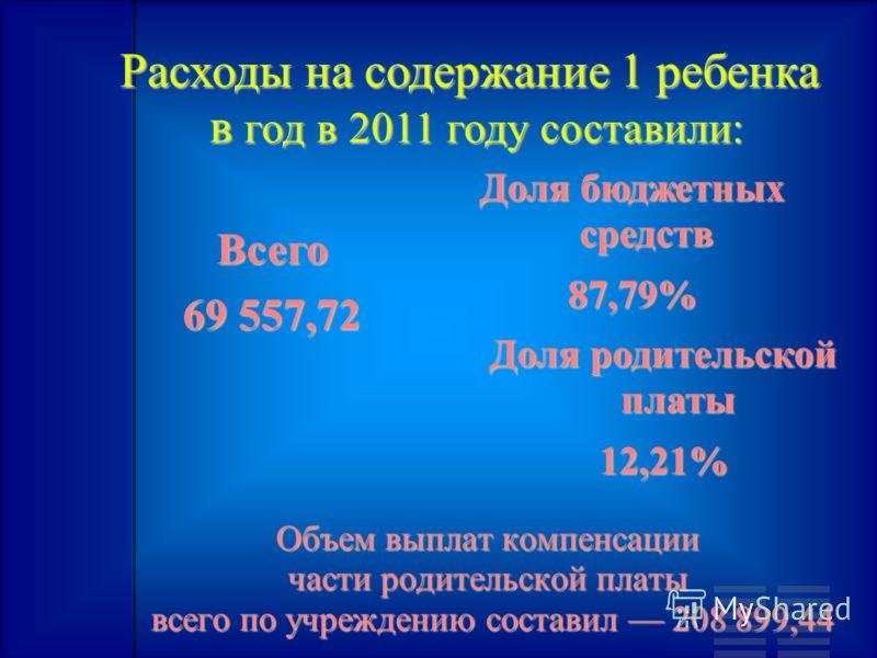 Расходы на содержание 1 ребенка в год в 2011 году составили: в год в 2011 году составили: Всего 69 557,72 Доля бюджетных средств 87,79% Доля родительской платы 12,21% Объем выплат компенсации части родительской платы всего по учреждению составил 208