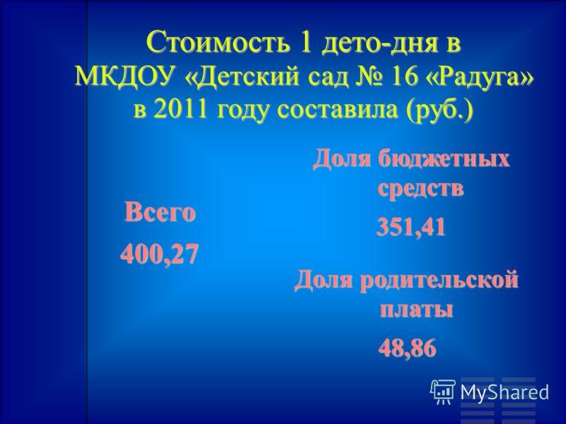 Стоимость 1 дето-дня в МКДОУ «Детский сад 16 «Радуга» в 2011 году составила (руб.) Всего400,27 Доля бюджетных средств 351,41 Доля родительской платы 48,86