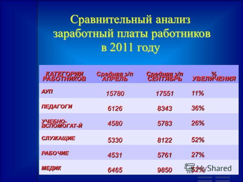 Сравнительный анализ заработный платы работников в 2011 году КАТЕГОРИИРАБОТНИКОВ Средняя з/п АПРЕЛЬ СЕНТЯБРЬ % УВЕЛИЧЕНИЯ АУП 1578017551 11% ПЕДАГОГИ 61268343 36% УЧЕБНО- ВСПОМОГАТ-Й 45805783 26% СЛУЖАЩИЕ 53308122 52% РАБОЧИЕ 45315761 27% МЕДИК 64659