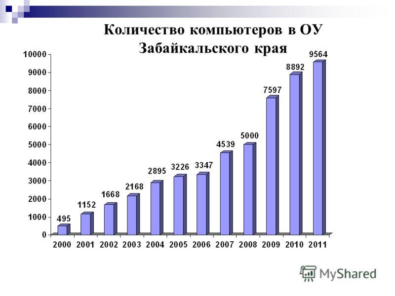 Количество компьютеров в ОУ Забайкальского края