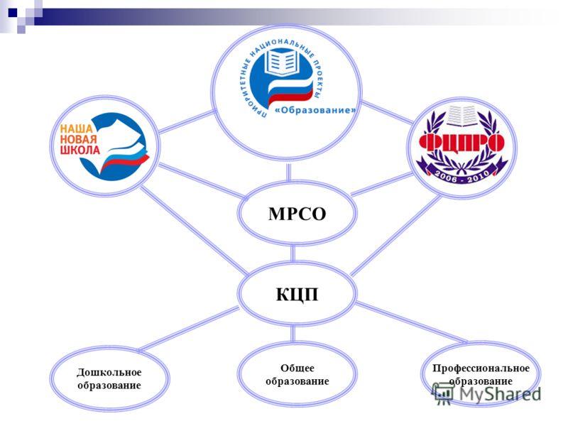МРСО КЦП Профессиональное образование Дошкольное образование Общее образование