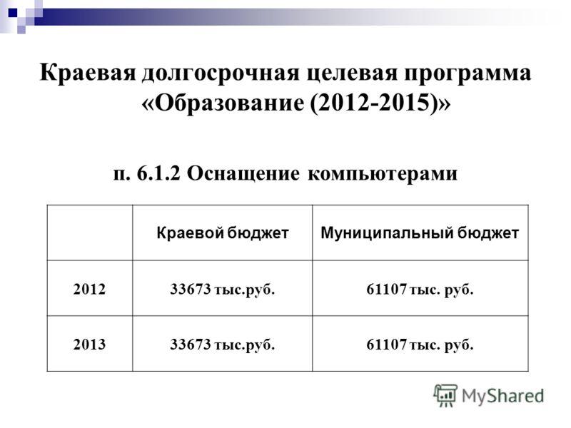 Краевая долгосрочная целевая программа «Образование (2012-2015)» п. 6.1.2 Оснащение компьютерами Краевой бюджетМуниципальный бюджет 201233673 тыс.руб.61107 тыс. руб. 201333673 тыс.руб.61107 тыс. руб.