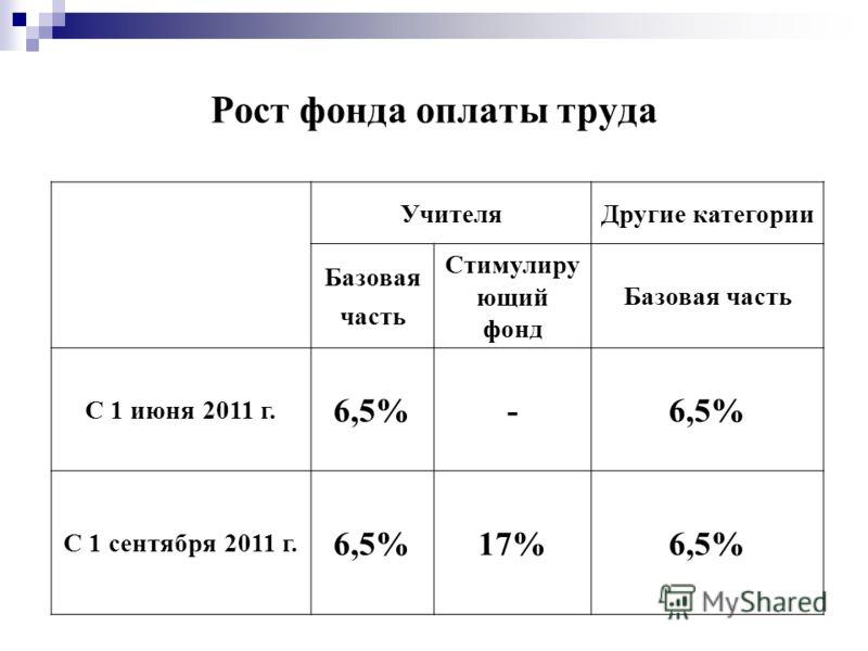 Рост фонда оплаты труда УчителяДругие категории Базовая часть Стимулиру ющий фонд Базовая часть С 1 июня 2011 г. 6,5%- С 1 сентября 2011 г. 6,5%17%6,5%
