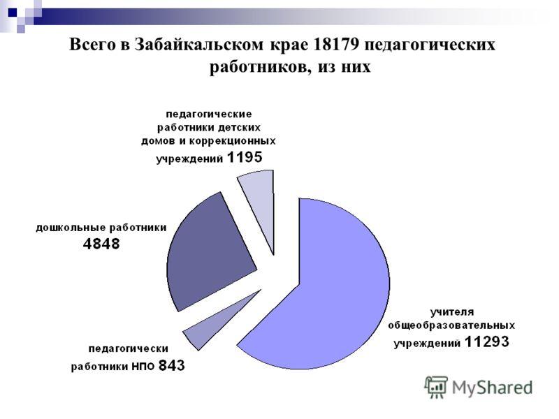 Всего в Забайкальском крае 18179 педагогических работников, из них
