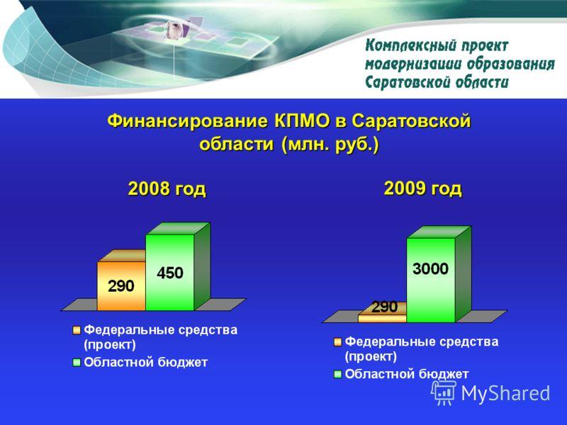 2008 год 2009 год Финансирование КПМО в Саратовской области (млн. руб.)