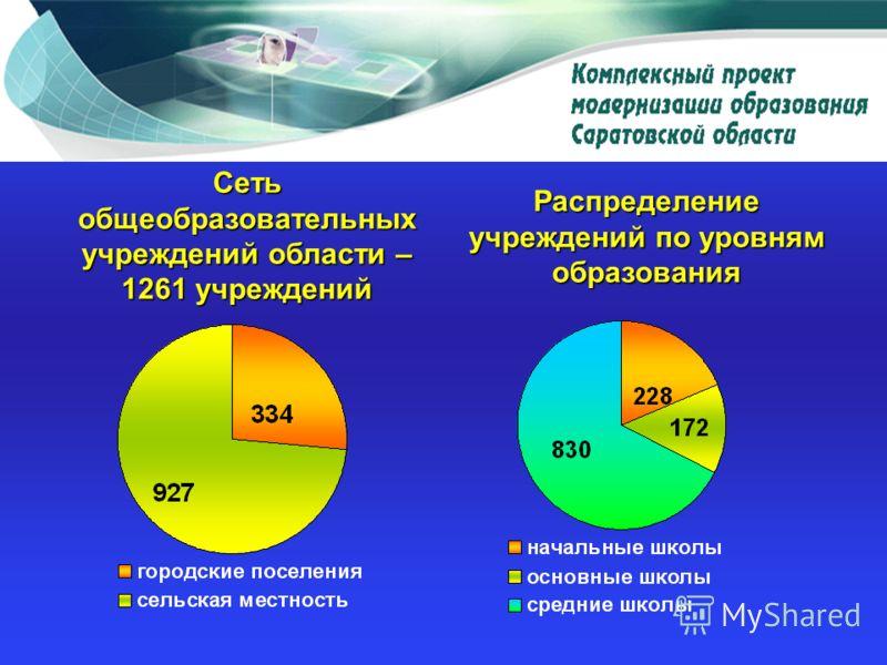 Сеть общеобразовательных учреждений области – 1261 учреждений Распределение учреждений по уровням образования