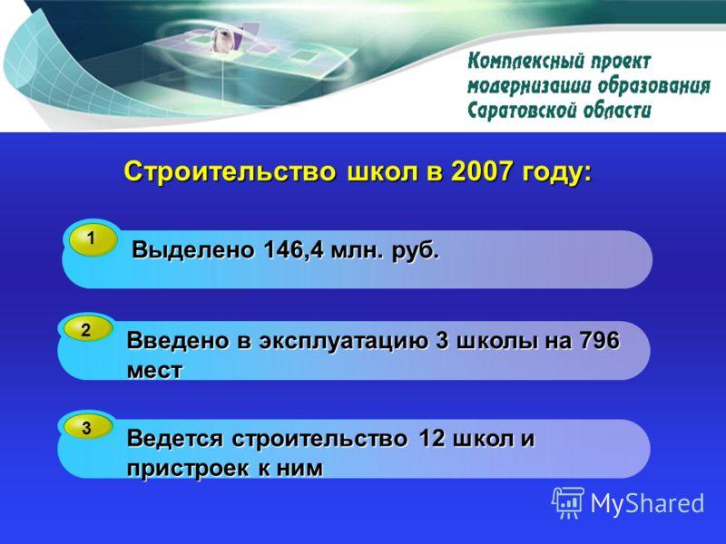 Строительство школ в 2007 году: 1 Выделено 146,4 млн. руб. 2 Введено в эксплуатацию 3 школы на 796 мест 3 Ведется строительство 12 школ и пристроек к ним