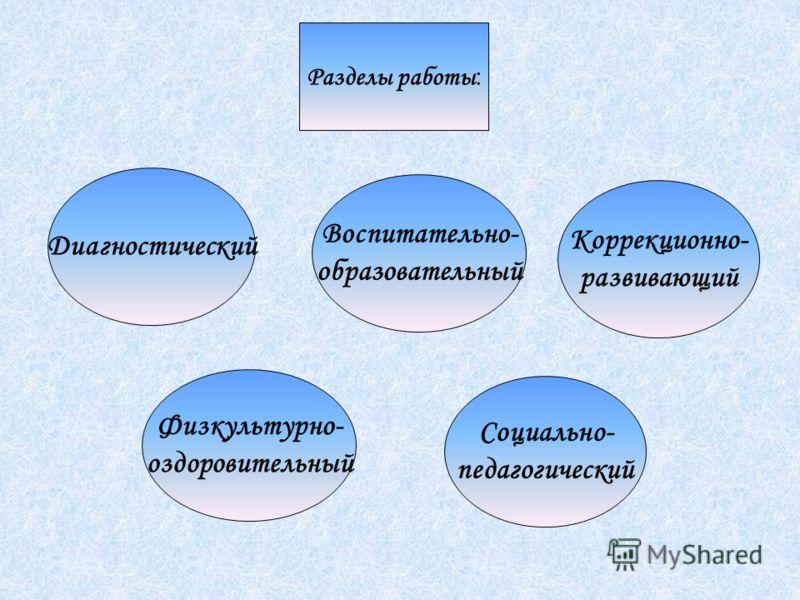 Разделы работы : Диагностический Социально- педагогический Физкультурно- оздоровительный Коррекционно- развивающий Воспитательно- образовательный