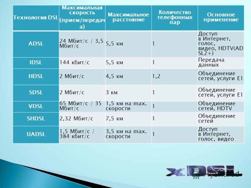 Технология DSL Максимальная скорость (прием/передач а) Максимальное расстояние Количество телефонных пар Основное применение ADSL 24 Мбит/с / 3,5 Мбит/с 5,5 км1 Доступ в Интернет, голос, видео, HDTV(AD SL2+) IDSL144 кбит/с5,5 км1 Передача данных HDSL