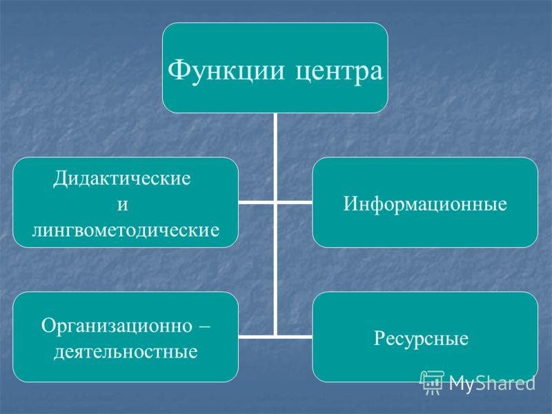 Функции центра Дидактические и лингвометодические Информационные Организационно – деятельностные Ресурсные