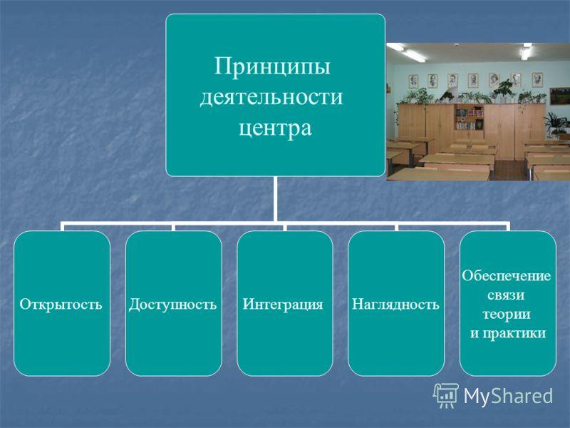 Принципы деятельности центра ОткрытостьДоступностьИнтеграцияНаглядность Обеспечение связи теории и практики
