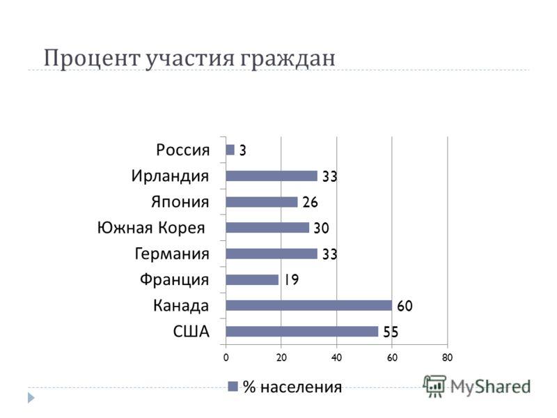 Процент участия граждан