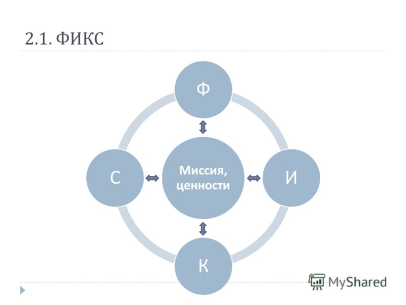 2.1. ФИКС Миссия, ценности ФИКС