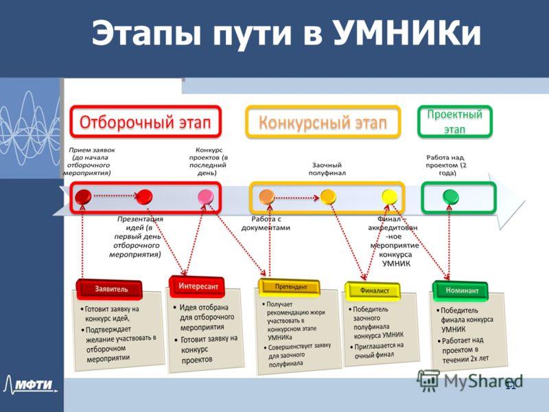 Этапы пути в УМНИКи 11