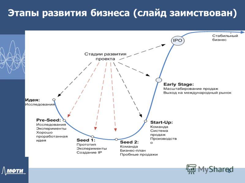 Этапы развития бизнеса (слайд заимствован) 6