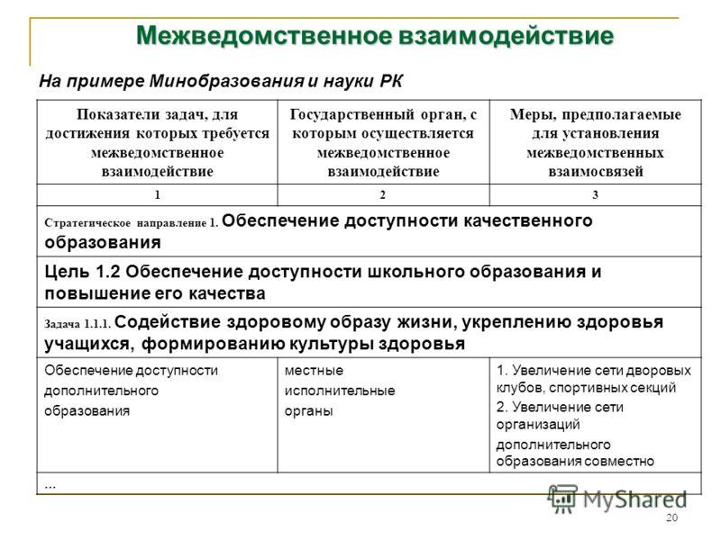 20 Межведомственное взаимодействие Показатели задач, для достижения которых требуется межведомственное взаимодействие Государственный орган, с которым осуществляется межведомственное взаимодействие Меры, предполагаемые для установления межведомственн