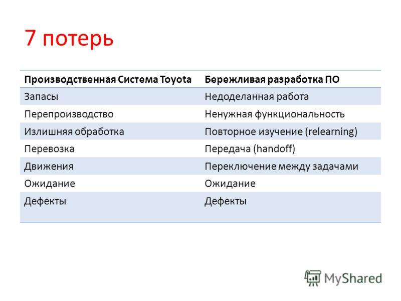 7 потерь Производственная Система ToyotaБережливая разработка ПО ЗапасыНедоделанная работа ПерепроизводствоНенужная функциональность Излишняя обработкаПовторное изучение (relearning) ПеревозкаПередача (handoff) ДвиженияПереключение между задачами Ожи