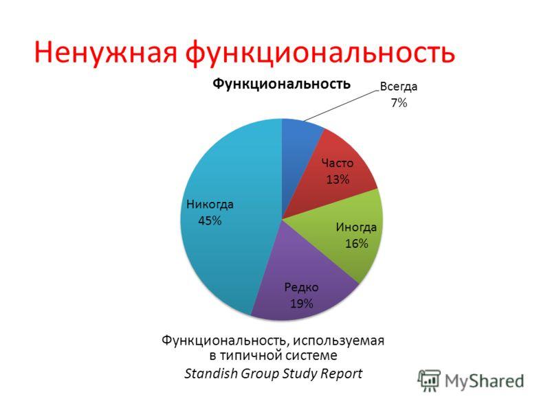 Ненужная функциональность Функциональность, используемая в типичной системе Standish Group Study Report