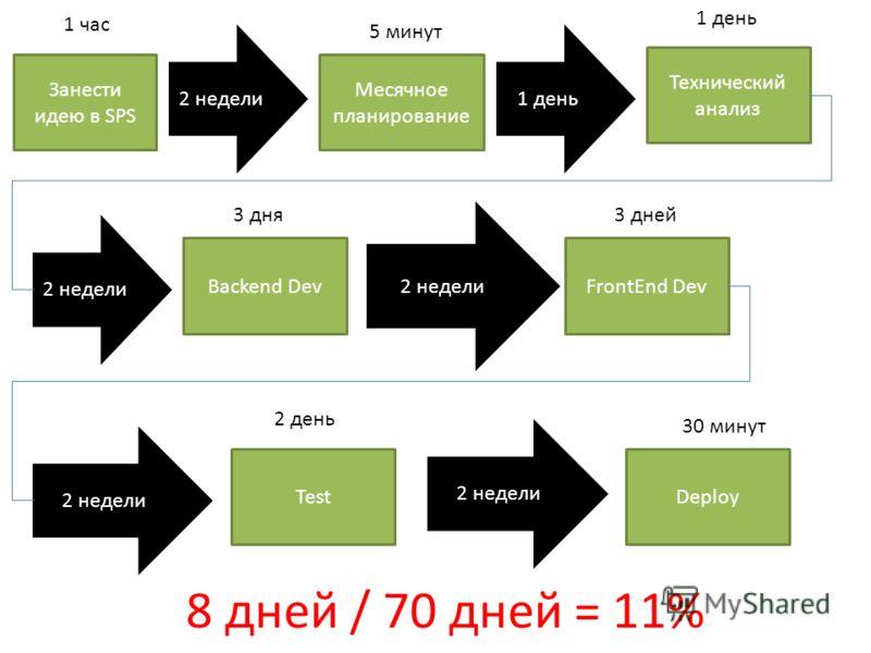 Занести идею в SPS 2 недели Месячное планирование 1 день Технический анализ 2 недели Backend Dev 2 недели FrontEnd Dev 2 недели Test 1 час 5 минут 1 день 3 дня3 дней 2 день 2 недели Deploy 30 минут 8 дней / 70 дней = 11%