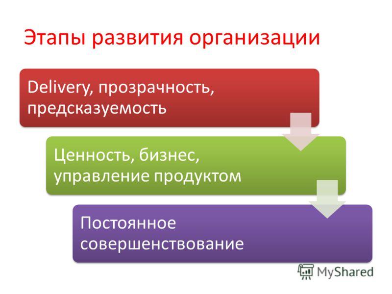 Этапы развития организации Delivery, прозрачность, предсказуемость Ценность, бизнес, управление продуктом Постоянное совершенствование