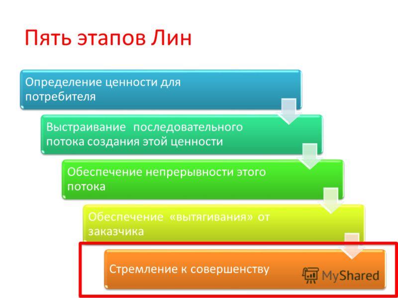 Пять этапов Лин Определение ценности для потребителя Выстраивание последовательного потока создания этой ценности Обеспечение непрерывности этого потока Обеспечение «вытягивания» от заказчика Стремление к совершенству