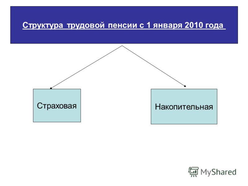 Структура трудовой пенсии с 1 января 2010 года Страховая Накопительная