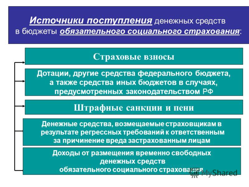 Источники поступления денежных средств в бюджеты обязательного социального страхования: Страховые взносы Штрафные санкции и пени Дотации, другие средства федерального бюджета, а также средства иных бюджетов в случаях, предусмотренных законодательство