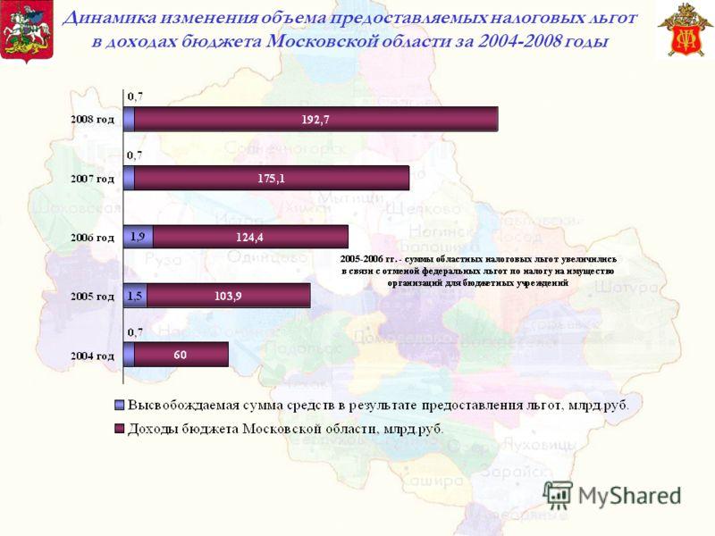 Динамика изменения объема предоставляемых налоговых льгот в доходах бюджета Московской области за 2004-2008 годы