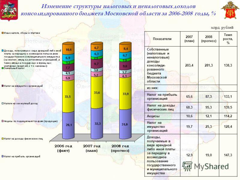 Изменение структуры налоговых и неналоговых доходов консолидированного бюджета Московской области за 2006-2008 годы, % Показатели 2007 (план) 2008 (прогноз) Темп роста, % Собственные (налоговые и неналоговые) доходы консолиди- рованного бюджета Моско