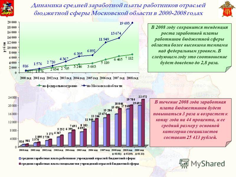 Динамика средней заработной платы работников отраслей бюджетной сферы Московской области в 2000-2008 годах В 2008 году сохранится тенденция роста заработной платы работников бюджетной сферы области более высокими темпами над федеральным уровнем. В сл