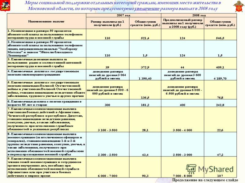 Меры социальной поддержки отдельных категорий граждан, имеющих место жительства в Московской области, по которым предусмотрено увеличение размера выплат в 2008 году Продолжение на следующем слайде