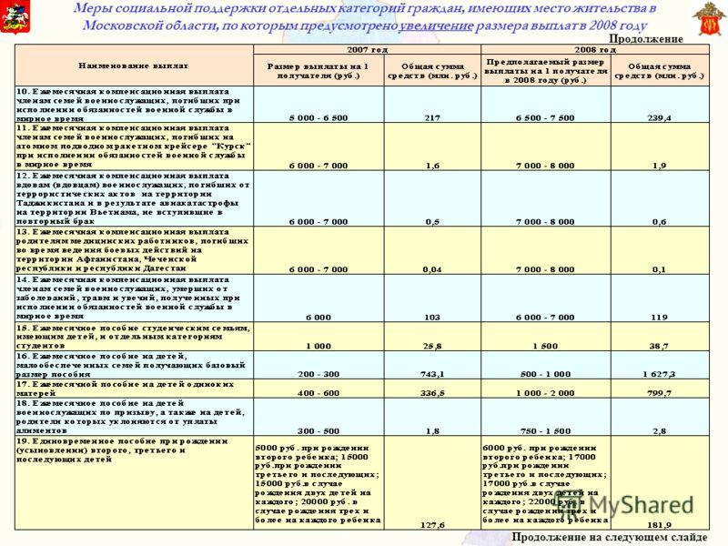 Меры социальной поддержки отдельных категорий граждан, имеющих место жительства в Московской области, по которым предусмотрено увеличение размера выплат в 2008 году Продолжение на следующем слайде Продолжение