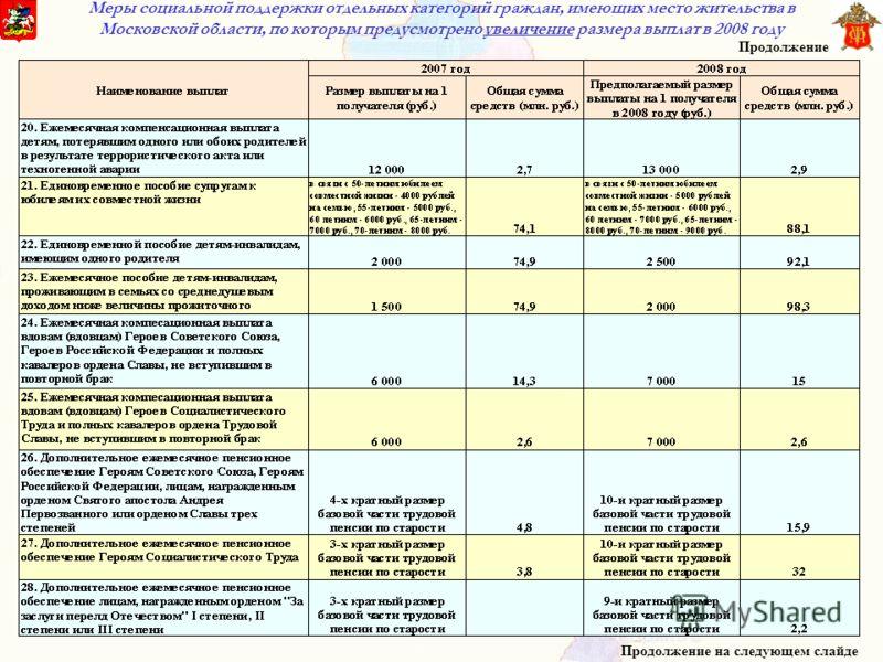 Меры социальной поддержки отдельных категорий граждан, имеющих место жительства в Московской области, по которым предусмотрено увеличение размера выплат в 2008 году Продолжение Продолжение на следующем слайде