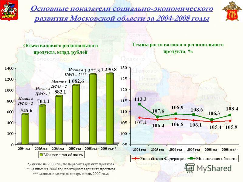 Основные показатели социально-экономического развития Московской области за 2004-2008 годы *данные на 2008 год по первому варианту прогноза ** данные на 2008 год по второму варианту прогноза *** данные о месте за январь-июнь 2007 года Место в ЦФО - 2