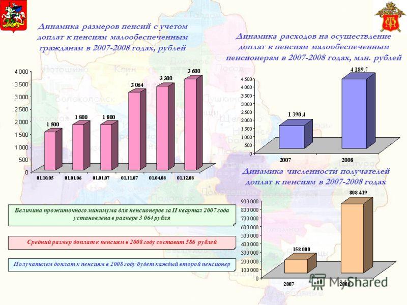 Динамика размеров пенсий с учетом доплат к пенсиям малообеспеченным гражданам в 2007-2008 годах, рублей Величина прожиточного минимума для пенсионеров за II квартал 2007 года установлена в размере 3 064 рубля Средний размер доплат к пенсиям в 2008 го