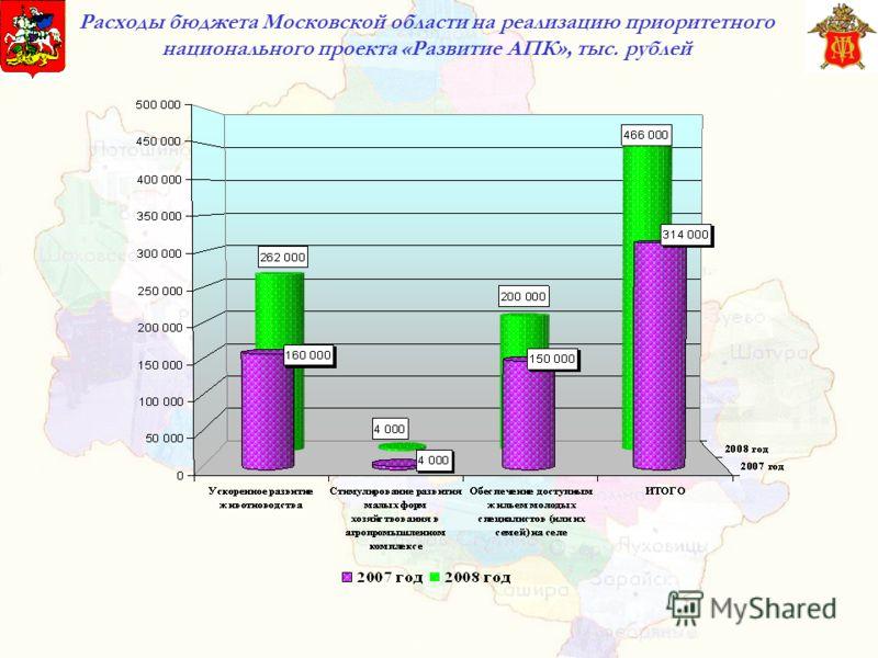 Расходы бюджета Московской области на реализацию приоритетного национального проекта «Развитие АПК», тыс. рублей
