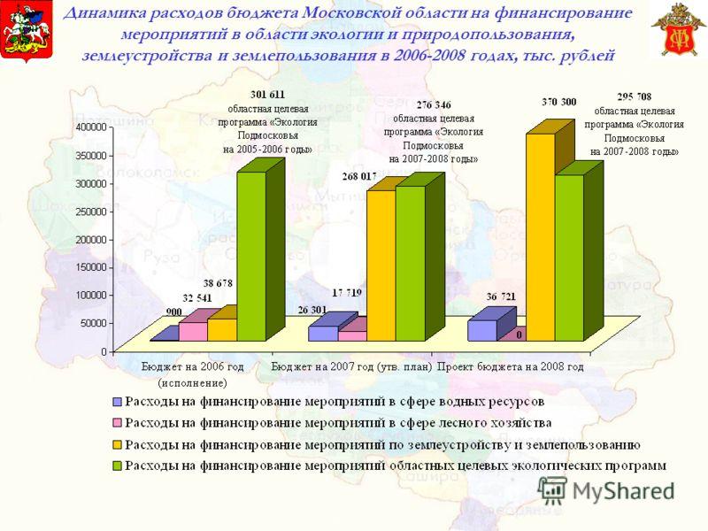 Динамика расходов бюджета Московской области на финансирование мероприятий в области экологии и природопользования, землеустройства и землепользования в 2006-2008 годах, тыс. рублей