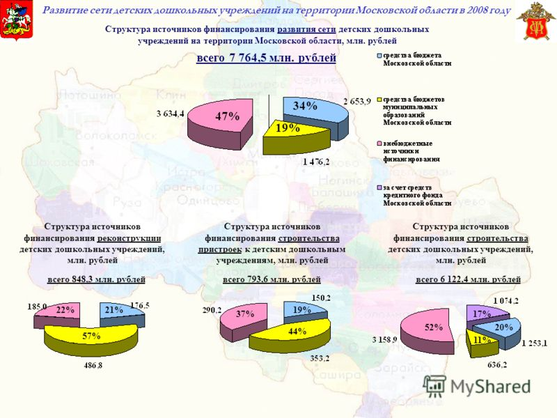 Развитие сети детских дошкольных учреждений на территории Московской области в 2008 году 47% 34% 19% 22%21% 57% 37% 19% 44% 52%20% 17% 11% всего 7 764,5 млн. рублей всего 848,3 млн. рублейвсего 793,6 млн. рублейвсего 6 122,4 млн. рублей Структура ист