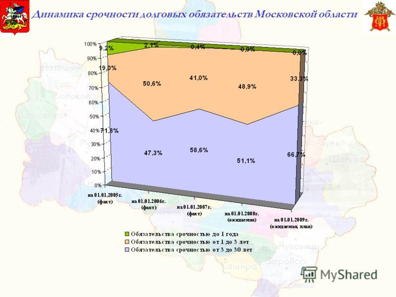Динамика срочности долговых обязательств Московской области