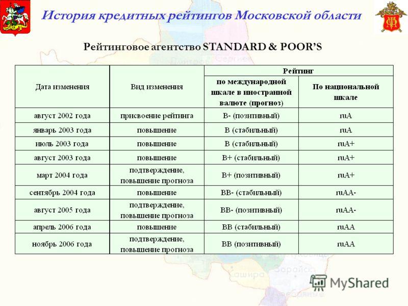 История кредитных рейтингов Московской области Рейтинговое агентство STANDARD & POORS