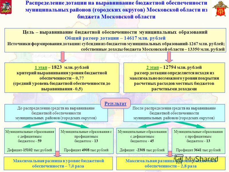 Распределение дотации на выравнивание бюджетной обеспеченности муниципальных районов (городских округов) Московской области из бюджета Московской области Муниципальные образования с дефицитным бюджетом - 59 Дефицит-15102 тыс.рублей Муниципальные обра