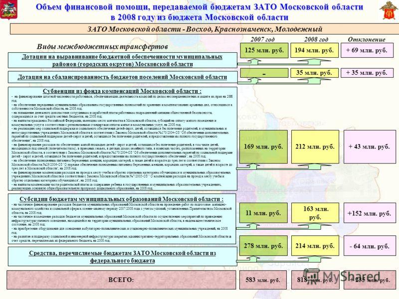 Объем финансовой помощи, передаваемой бюджетам ЗАТО Московской области в 2008 году из бюджета Московской области Дотации на выравнивание бюджетной обеспеченности муниципальных районов (городских округов) Московской области Субвенции из фонда компенса